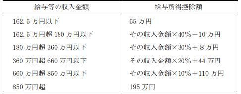国税庁資料給与所得55万円